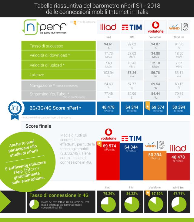 La migliore rete è Vodafone