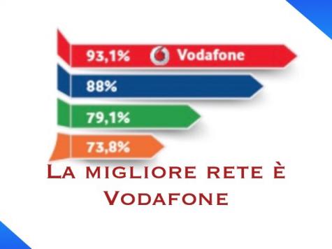 Migliore rete è Vodafone