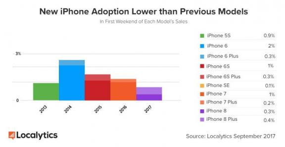 IPhone 8 il lancio più basso